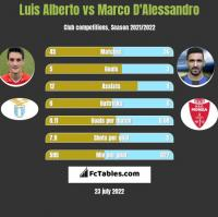 Luis Alberto vs Marco D'Alessandro h2h player stats