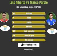 Luis Alberto vs Marco Parolo h2h player stats
