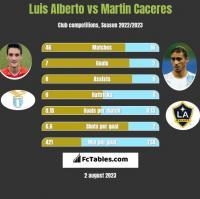 Luis Alberto vs Martin Caceres h2h player stats
