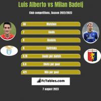 Luis Alberto vs Milan Badelj h2h player stats