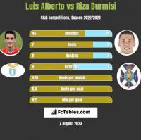 Luis Alberto vs Riza Durmisi h2h player stats