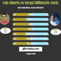 Luis Alberto vs Sergej Milinkovic-Savic h2h player stats