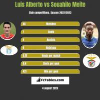 Luis Alberto vs Souahilo Meite h2h player stats