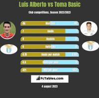 Luis Alberto vs Toma Basic h2h player stats