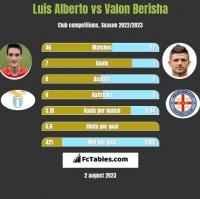 Luis Alberto vs Valon Berisha h2h player stats