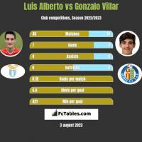 Luis Alberto vs Gonzalo Villar h2h player stats