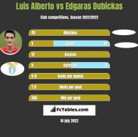 Luis Alberto vs Edgaras Dubickas h2h player stats