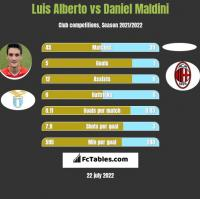 Luis Alberto vs Daniel Maldini h2h player stats
