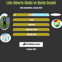 Luis Alberto Ojeda vs Ryota Suzuki h2h player stats