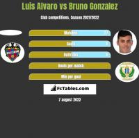 Luis Alvaro vs Bruno Gonzalez h2h player stats