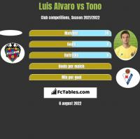 Luis Alvaro vs Tono h2h player stats