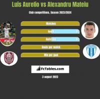 Luis Aurelio vs Alexandru Mateiu h2h player stats