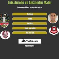 Luis Aurelio vs Alexandru Matel h2h player stats