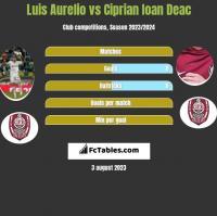Luis Aurelio vs Ciprian Ioan Deac h2h player stats