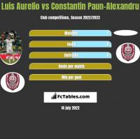 Luis Aurelio vs Constantin Paun-Alexandru h2h player stats