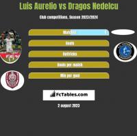 Luis Aurelio vs Dragos Nedelcu h2h player stats