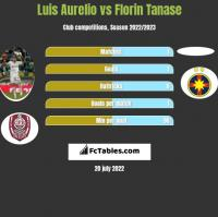Luis Aurelio vs Florin Tanase h2h player stats