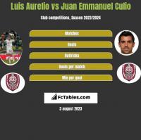 Luis Aurelio vs Juan Emmanuel Culio h2h player stats