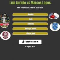 Luis Aurelio vs Marcos Lopes h2h player stats
