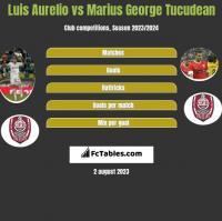 Luis Aurelio vs Marius George Tucudean h2h player stats
