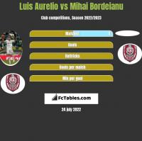 Luis Aurelio vs Mihai Bordeianu h2h player stats