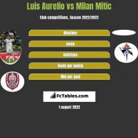 Luis Aurelio vs Milan Mitic h2h player stats