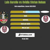 Luis Aurelio vs Ovidiu Stefan Hoban h2h player stats