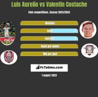 Luis Aurelio vs Valentin Costache h2h player stats