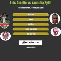 Luis Aurelio vs Yacouba Sylla h2h player stats