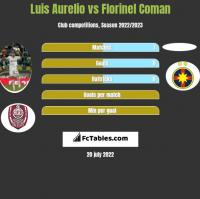Luis Aurelio vs Florinel Coman h2h player stats
