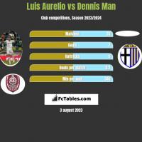 Luis Aurelio vs Dennis Man h2h player stats
