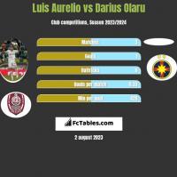 Luis Aurelio vs Darius Olaru h2h player stats