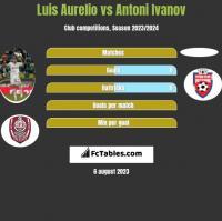 Luis Aurelio vs Antoni Ivanov h2h player stats