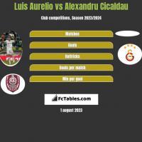 Luis Aurelio vs Alexandru Cicaldau h2h player stats