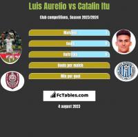 Luis Aurelio vs Catalin Itu h2h player stats