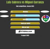 Luis Cabrera vs Miguel Carranza h2h player stats