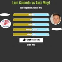 Luis Caicedo vs Alex Muyl h2h player stats