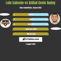 Luis Caicedo vs Anibal Cesis Godoy h2h player stats