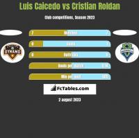 Luis Caicedo vs Cristian Roldan h2h player stats