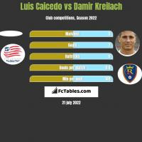 Luis Caicedo vs Damir Kreilach h2h player stats