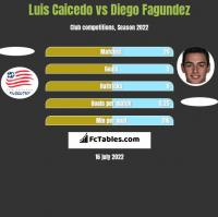 Luis Caicedo vs Diego Fagundez h2h player stats
