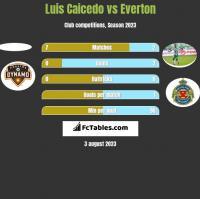 Luis Caicedo vs Everton h2h player stats