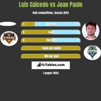 Luis Caicedo vs Joao Paulo h2h player stats