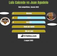 Luis Caicedo vs Juan Agudelo h2h player stats