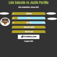 Luis Caicedo vs Justin Portillo h2h player stats