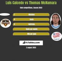 Luis Caicedo vs Thomas McNamara h2h player stats