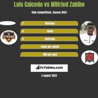 Luis Caicedo vs Wilfried Zahibo h2h player stats