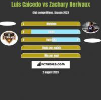 Luis Caicedo vs Zachary Herivaux h2h player stats