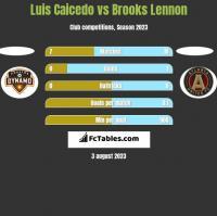 Luis Caicedo vs Brooks Lennon h2h player stats