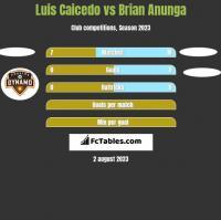 Luis Caicedo vs Brian Anunga h2h player stats